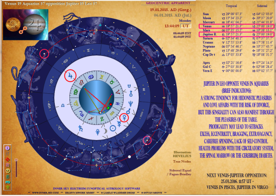 Astrology software 2015