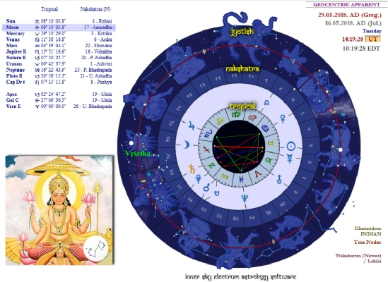 Anuradha Full Moon